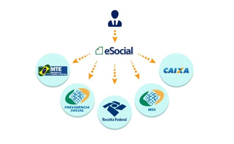 E-Social e o Certificado DigitalSign